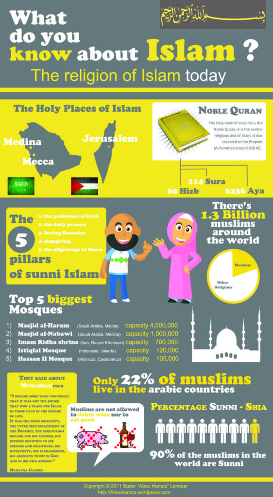 How much knowledge do you know of Islam? – ISLAMIC INTERNET PORTAL